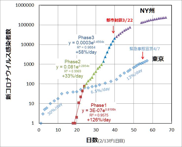ニューヨーク コロナ 感染 者 推移 グラフ