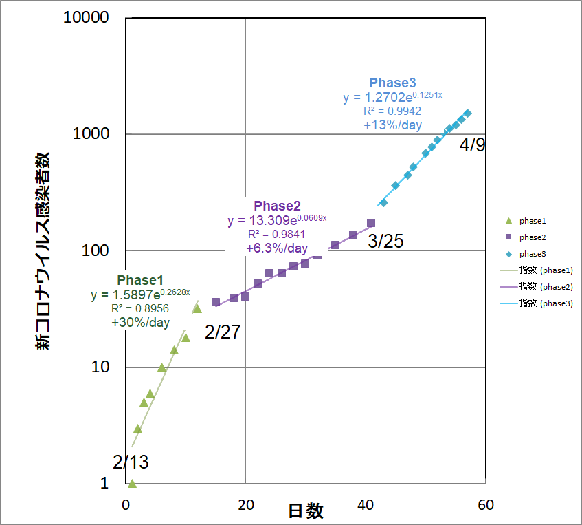 グラフ コロナ 対数