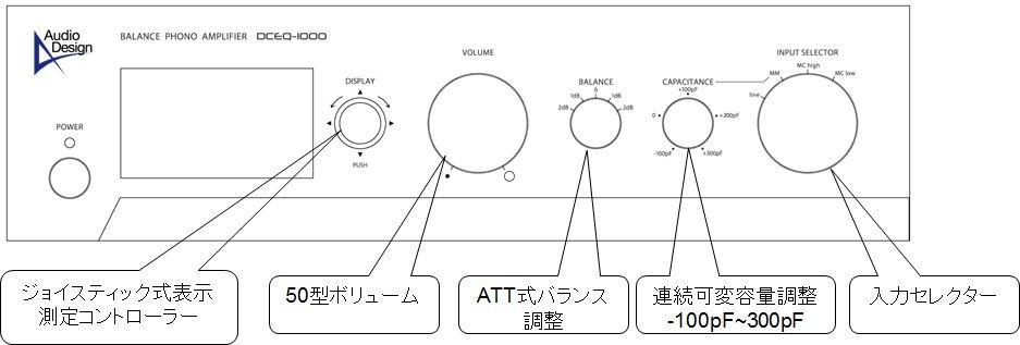 フロントパネルの操作説明図