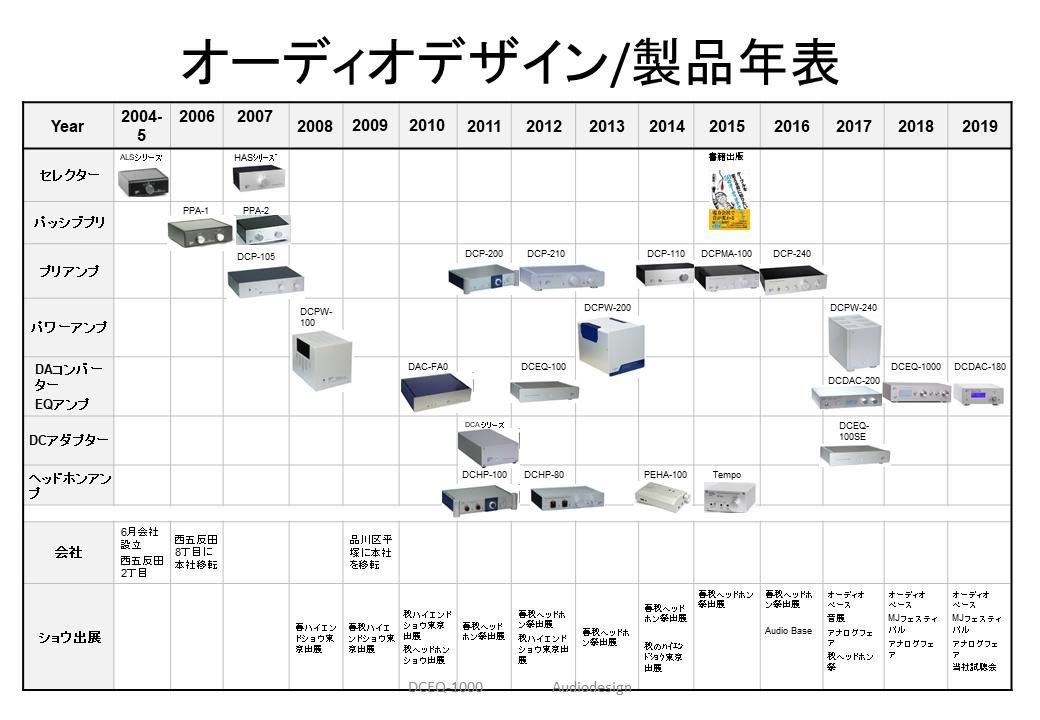 オーディオデザイン製品年表