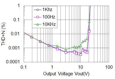 アンプのTHD高調波歪率特性