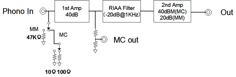 DCEQ-100のブロック図