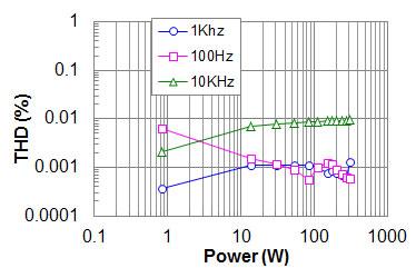 オーディオデザインのパワーアンプの周波数特性