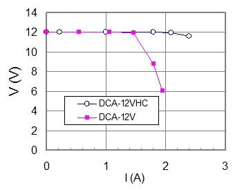 保護回路(電流制限回路)を2A用に最適化