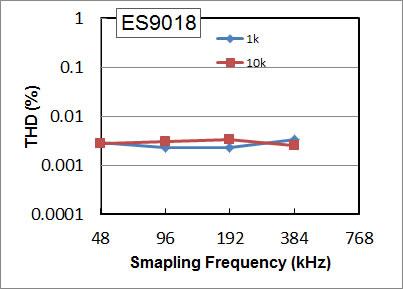 ES9018のTHD特性