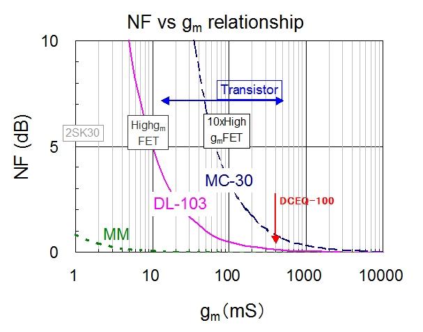 ノイズ指数(NF)と初段Gmとの関係