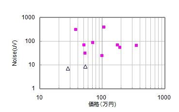 パワーアンプSN比の統計分布