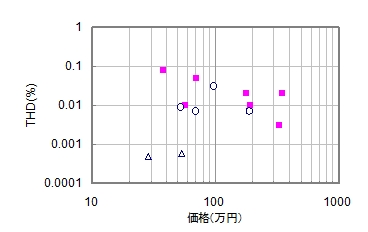 THD全高調波歪率の統計分布